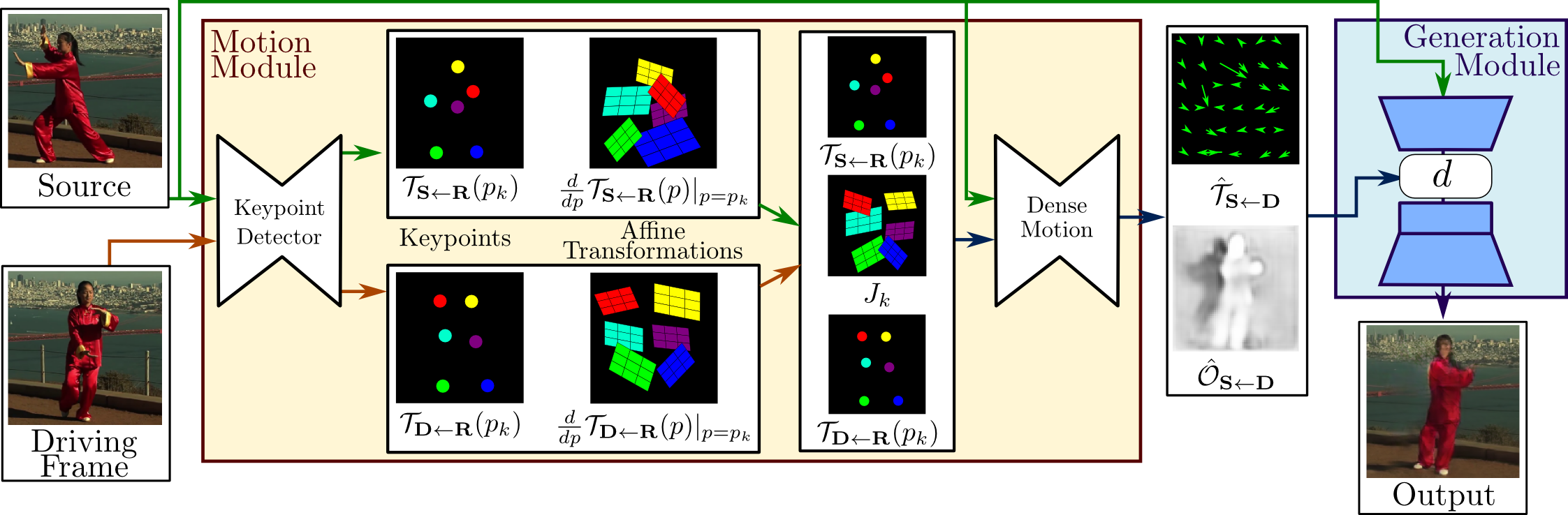 A schematic representation of the proposed motion transfer framework for image animation